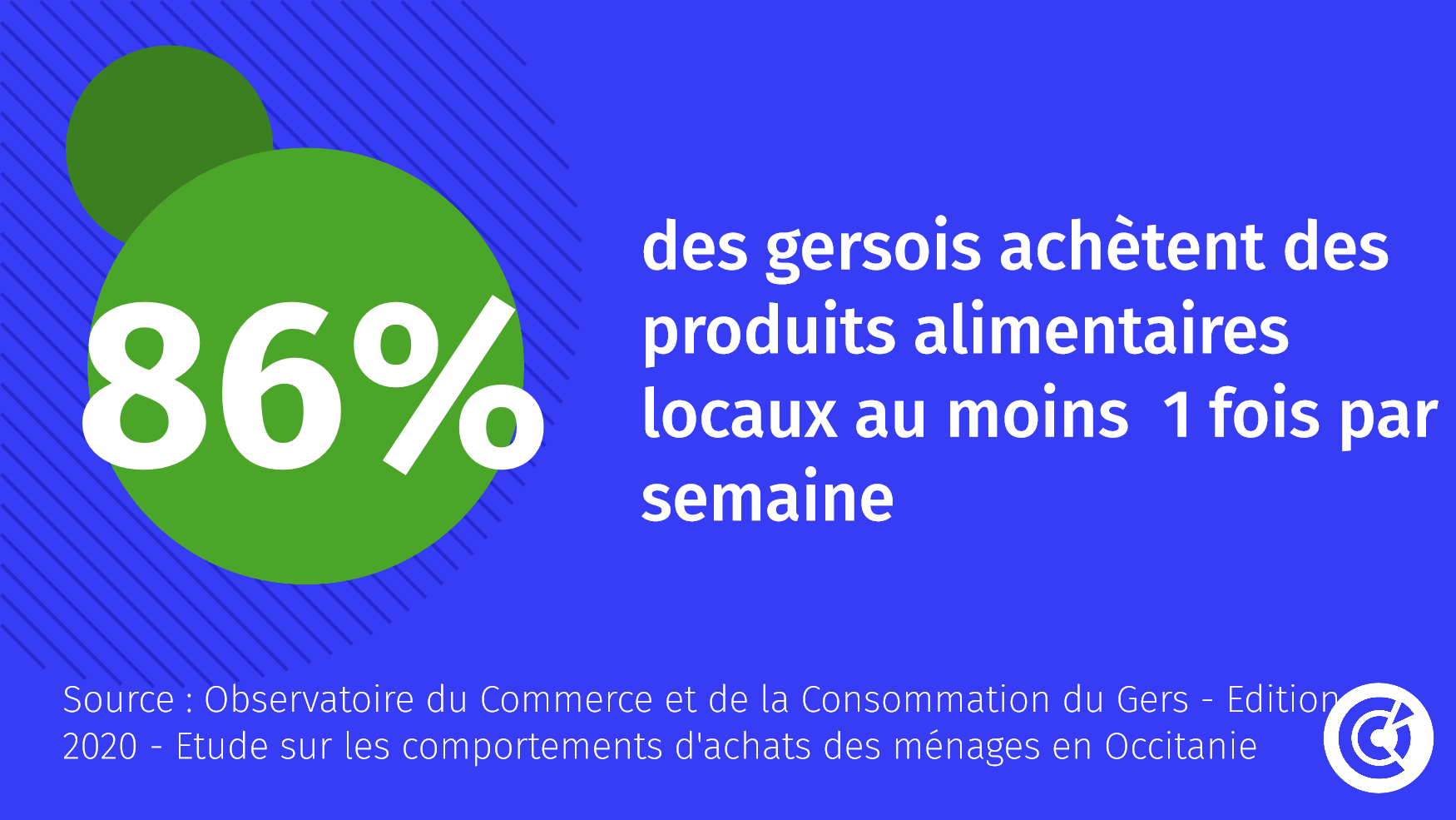 Consommation et production locales